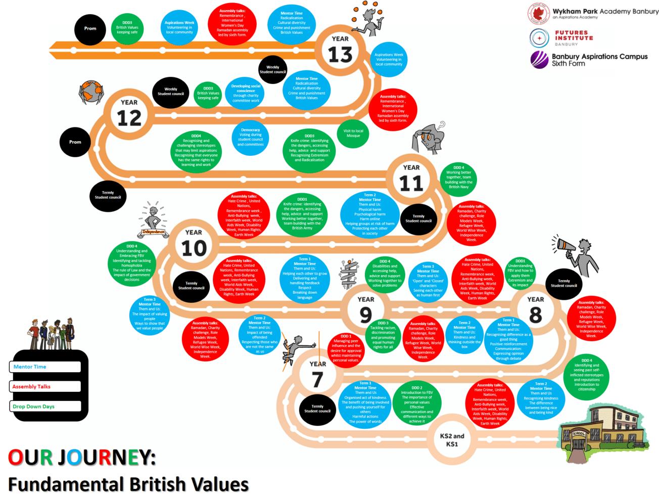 Fundamental British Values