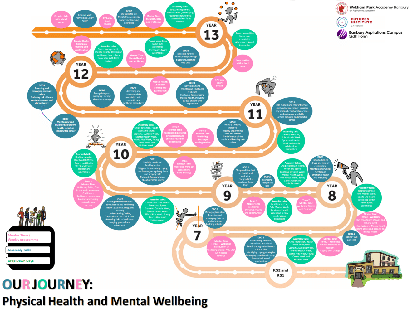 Physical Health and Mental Wellbeing