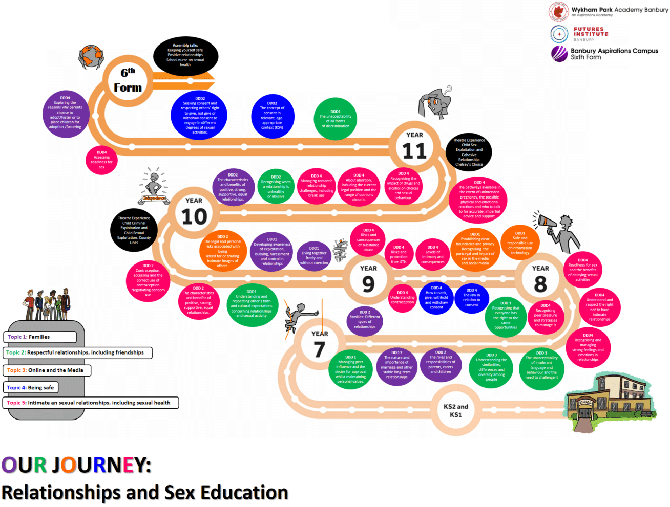 Relationships and Sex Education