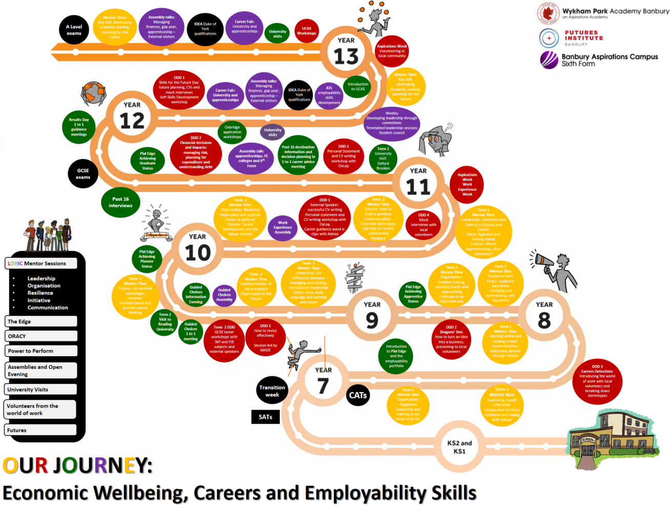 onomic Wellbeing, Careers and Employability Skills