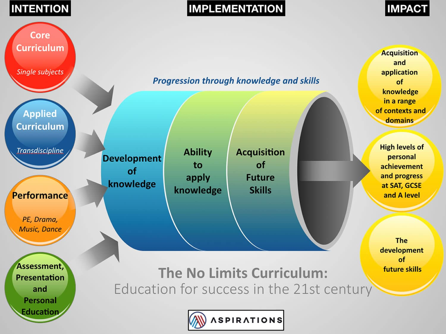 The No Limits Curriculum chart